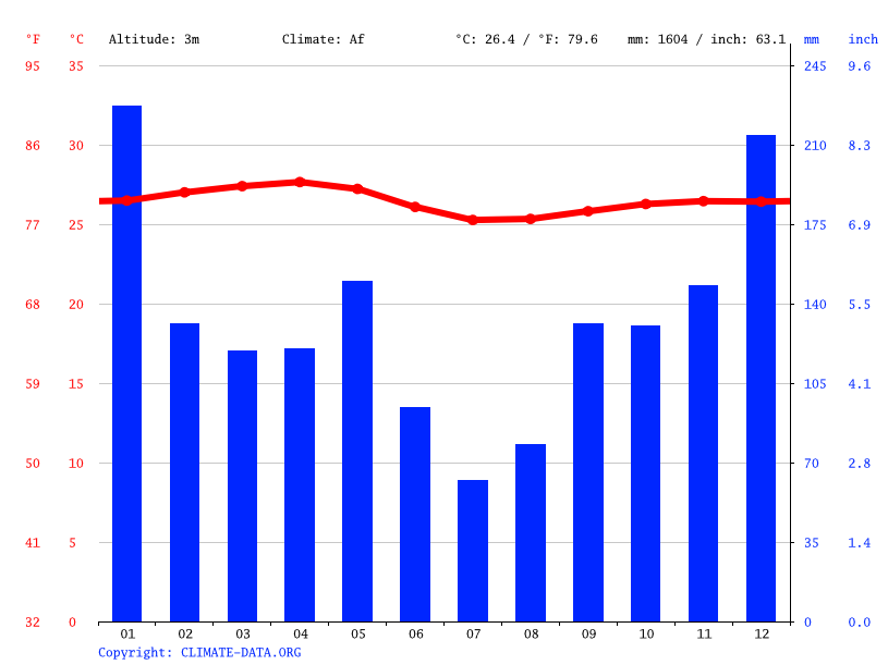 Climate graph // Weather by Month, Victoria