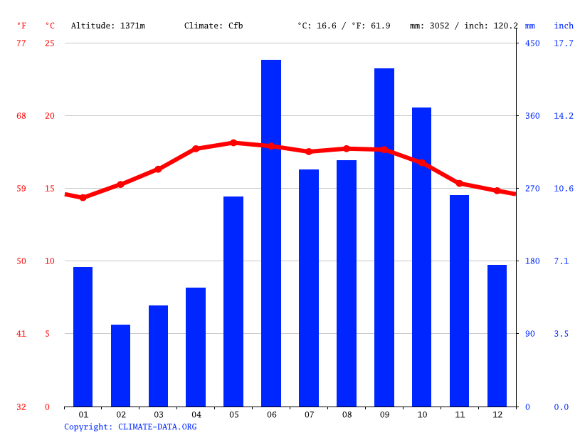 Climate graph // Weather by Month, San Juan Chamelco