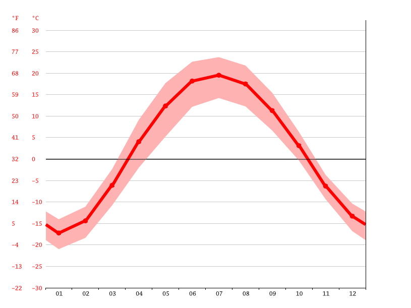 Temperature graph, Omsk