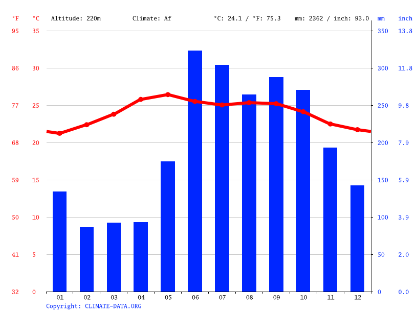 Climate graph // Weather by Month, Chahal
