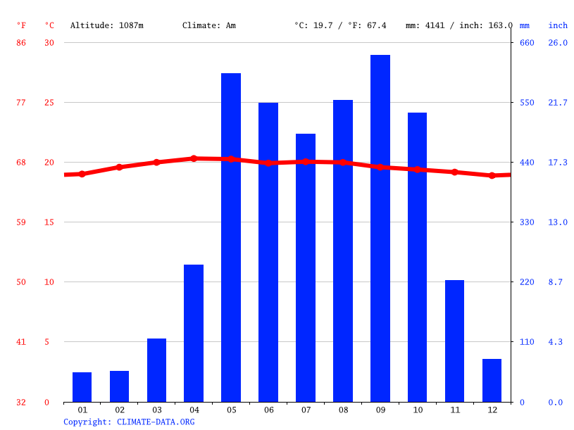 Climate graph // Weather by Month, La Reforma