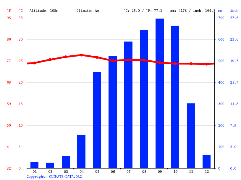 Climate graph // Weather by Month, Pajapita