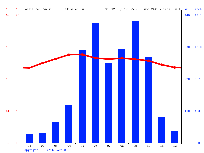 Climate graph // Weather by Month, San Antonio Sacatepéquez
