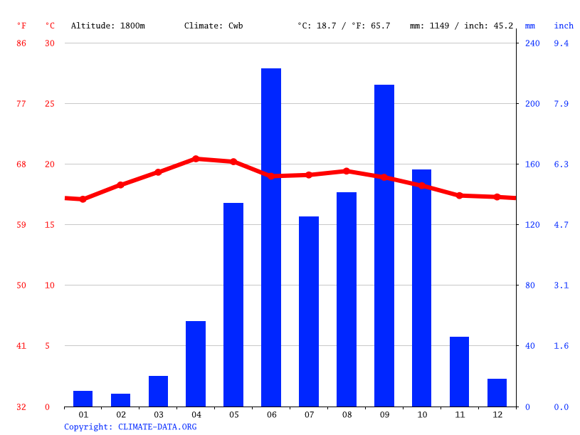 Climate graph // Weather by Month, San Juan Sacatepéquez
