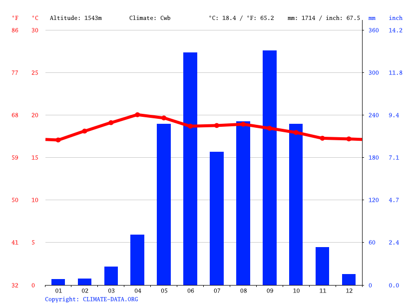 Climate graph // Weather by Month, Santa Catarina Pinula