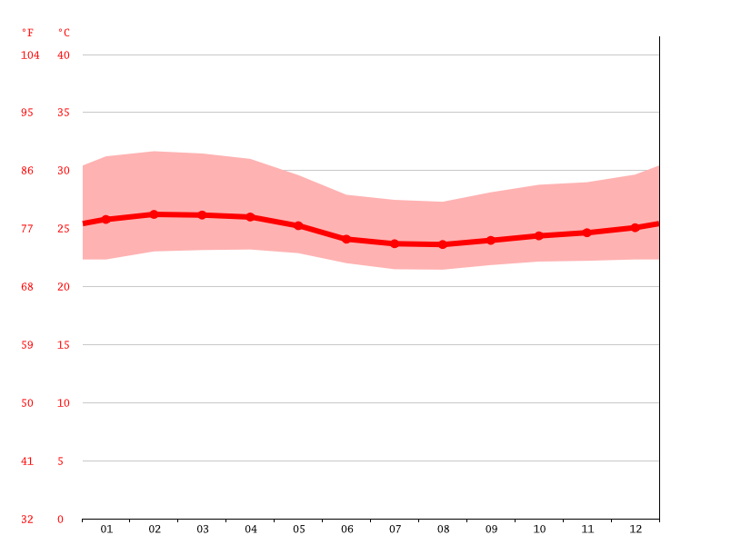 Temperature graph, Lakota