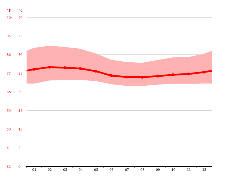 Temperature graph, Gagnoa