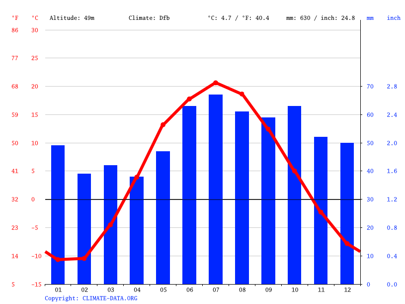 Climate graph // Weather by Month, Kazan