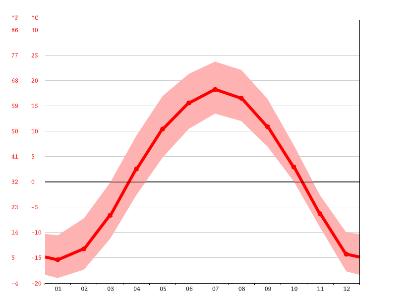Gráfico de temperatura, Fort McMurray