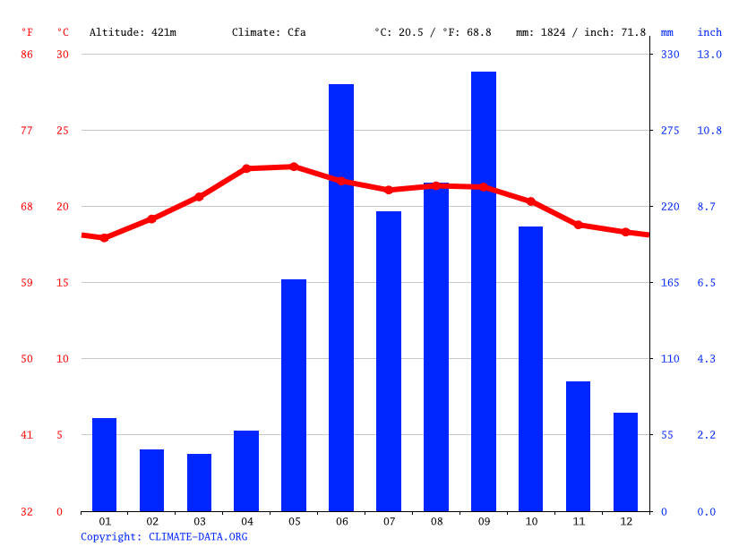 Climate graph // Weather by Month, Camotan