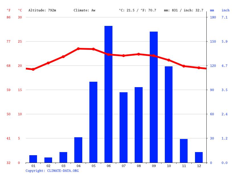 Climate graph // Weather by Month, San Luís Jilotepeque
