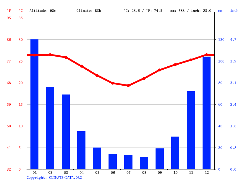 Climate graph // Weather by Month, Chibuto