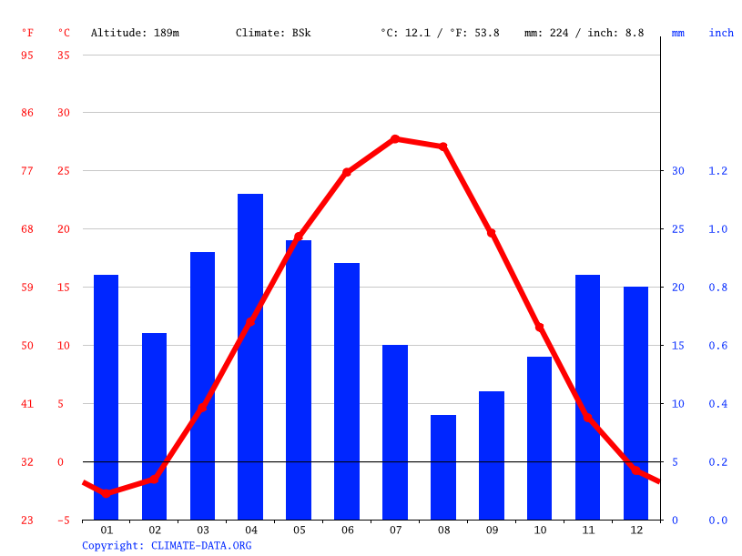 Climate graph // Weather by Month, Shetpe