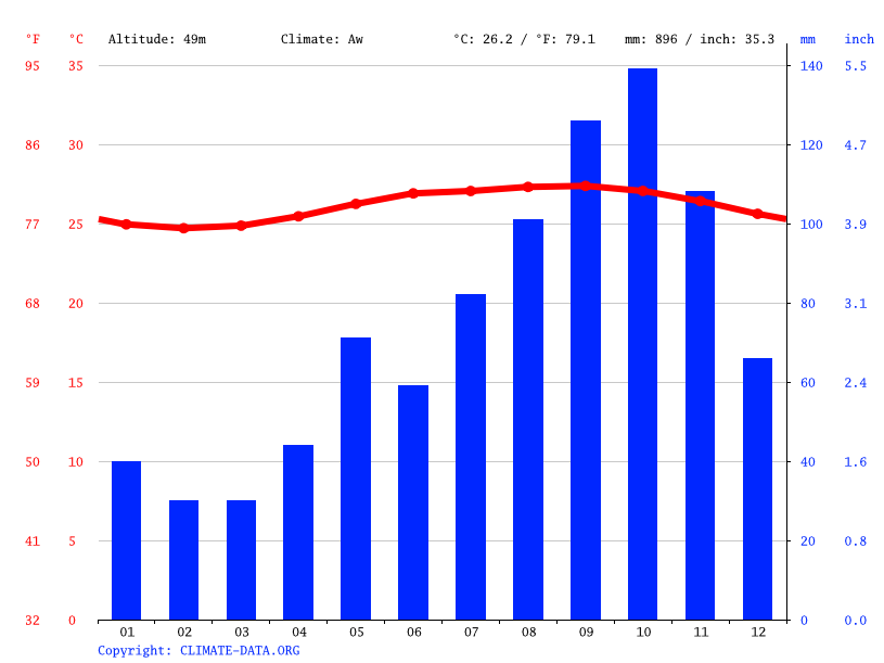 Climate graph // Weather by Month, Charlestown