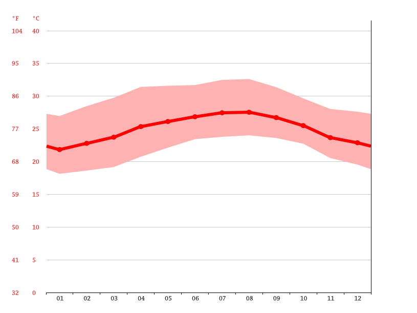 Temperature graph, Lajas