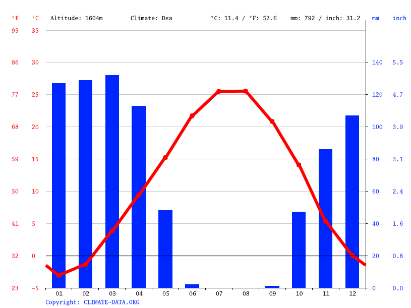 Climate graph // Weather by Month, Paveh
