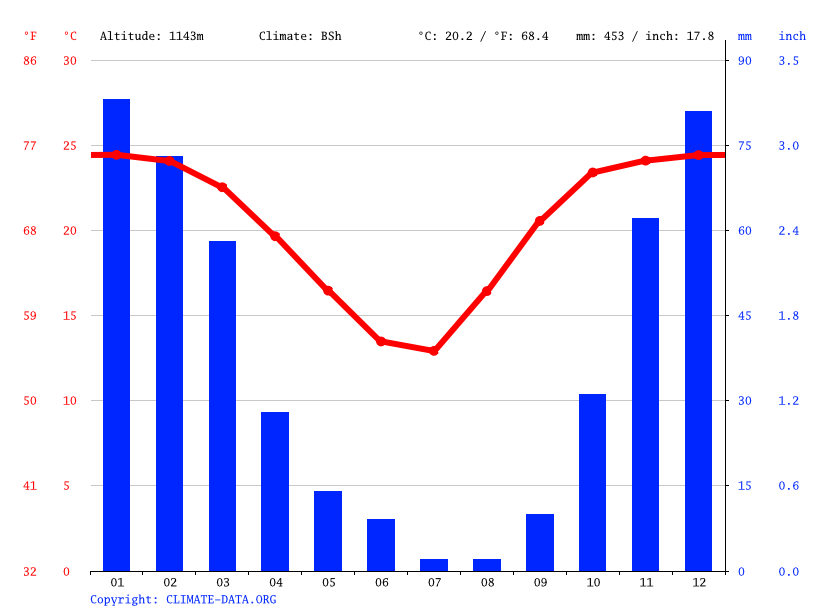 Climate graph // Weather by Month, Molepolole