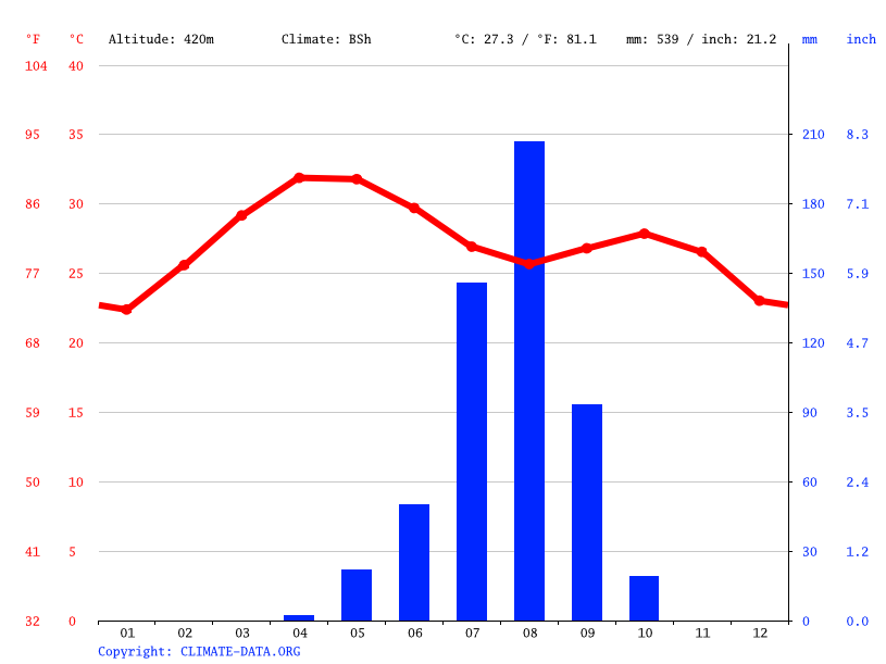 Climate graph // Weather by Month, Azare