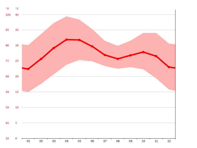 Temperature graph, Azare