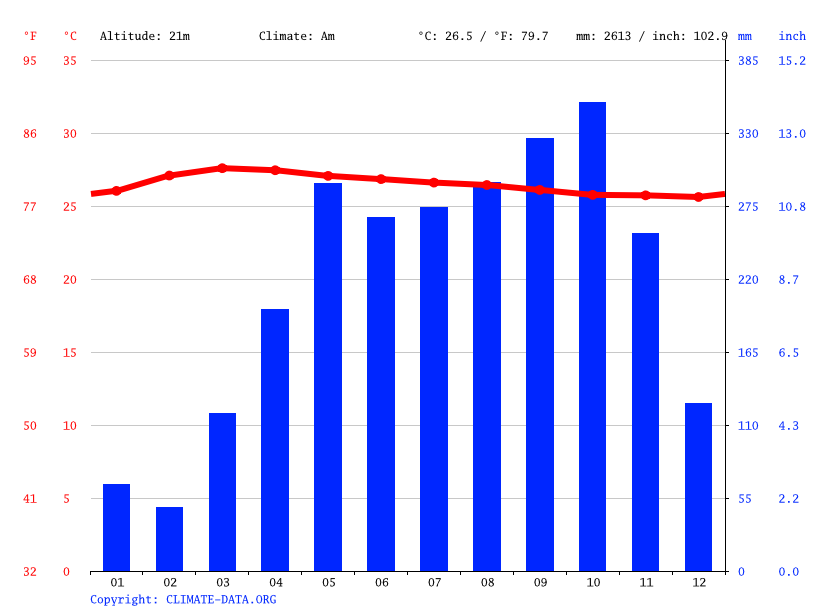 Krabi Climate Average Temperature Weather By Month Krabi