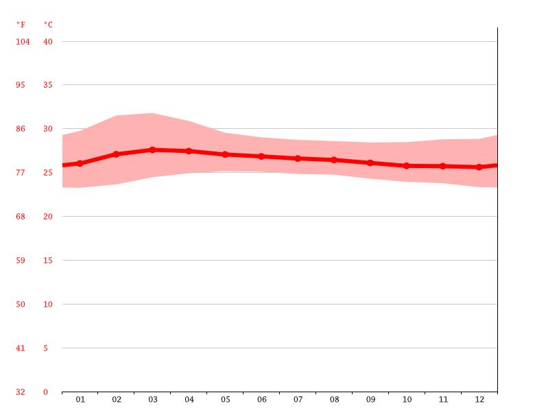 Krabi Climate Average Temperature Weather By Month Krabi