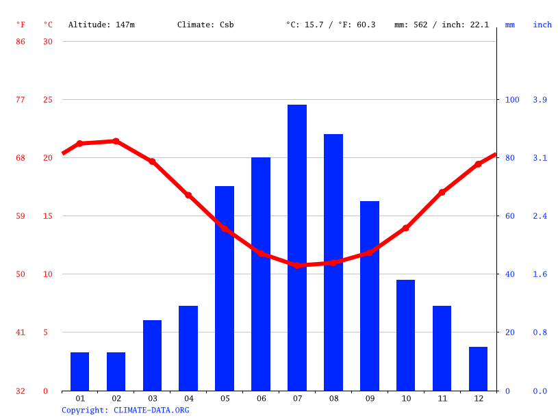 Climate graph // Weather by Month, Mullalyup