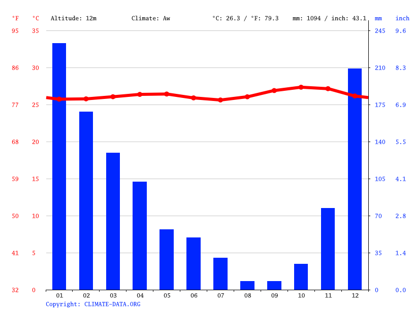 Climate graph // Weather by Month, Jeneponto