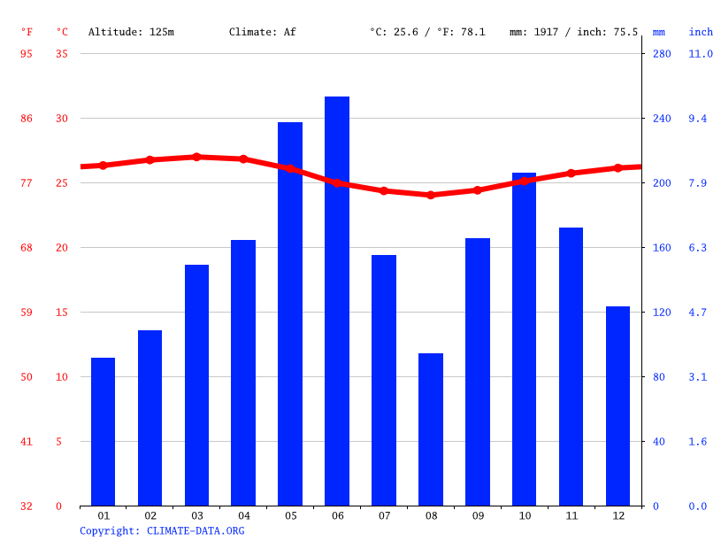 Climate graph // Weather by Month, Abobo