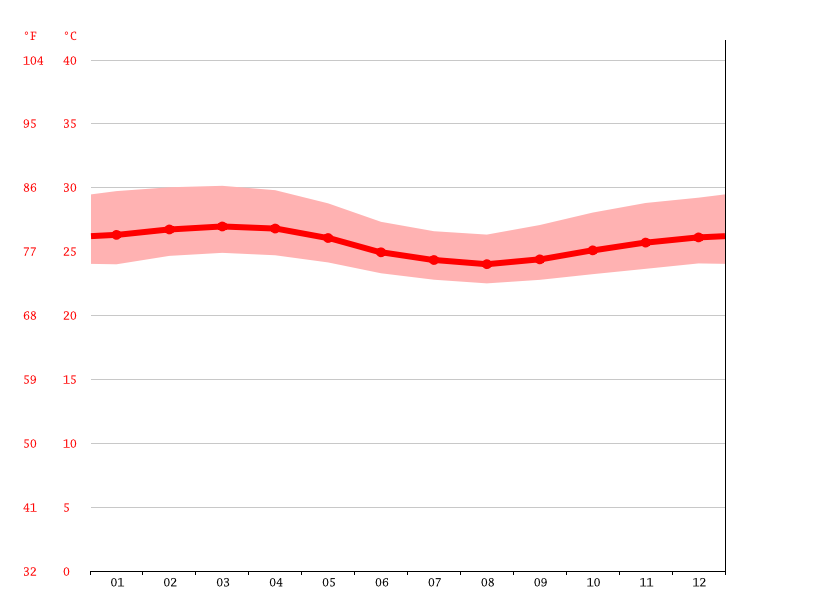 Temperature graph, Abobo