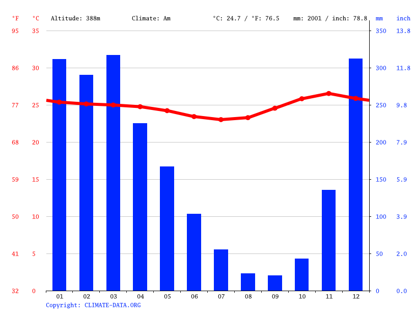 Climate graph // Weather by Month, Lospalos