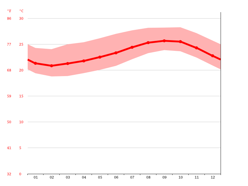 average temperature, Assomada (Santa Catarina)