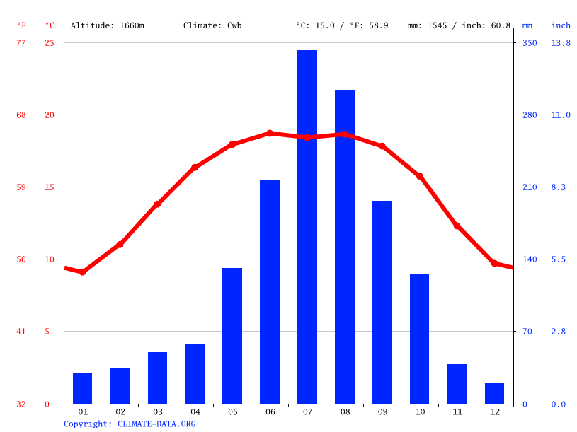 Climograph // Weather by Month, Baoshan