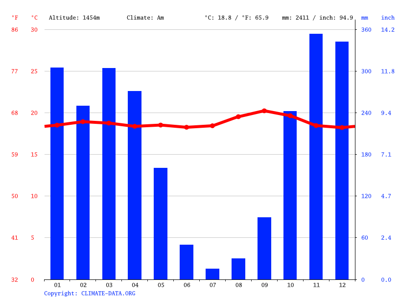 Climate graph // Weather by Month, Makamba