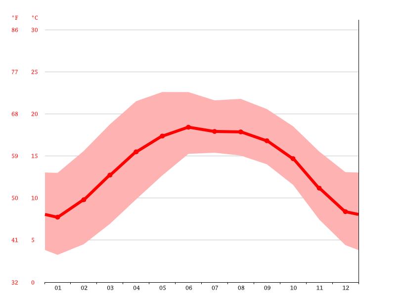 Temperature graph, Dali