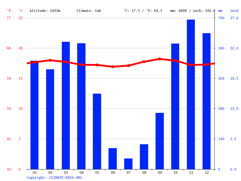 Climate graph // Weather by Month, Muramvya