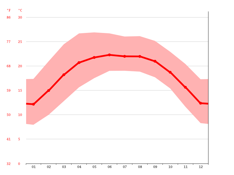 Temperature graph, Jianshui