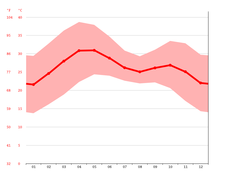 Temperature graph, Kano