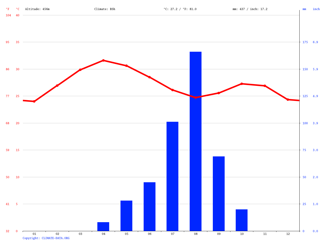 Gombe climate: Average Temperature, weather by month, Gombe weather