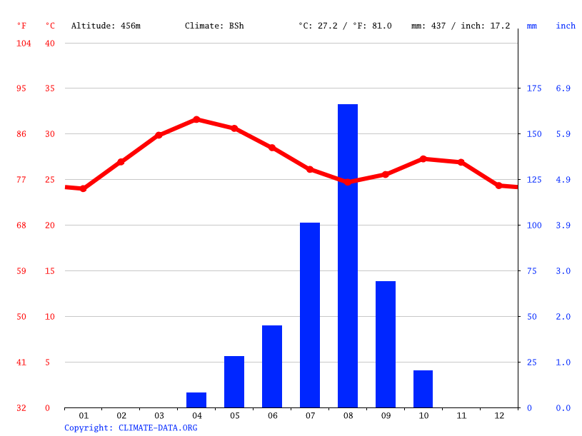 Climograph // Weather by Month, Gombe