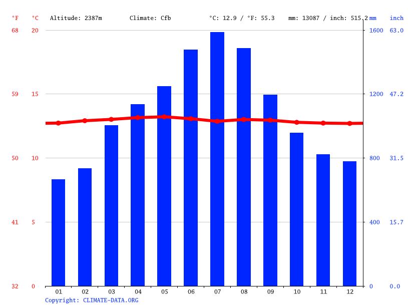 Climate graph, Cocora