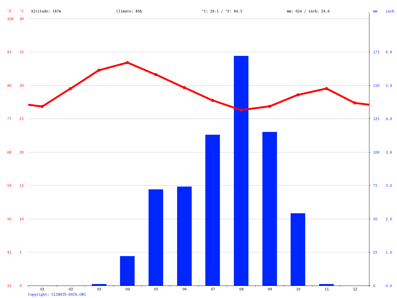 Yola climate: Average Temperature, weather by month, Yola weather