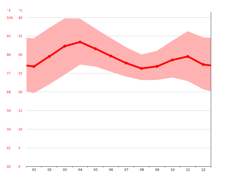 Yola climate: Average Temperature, weather by month, Yola