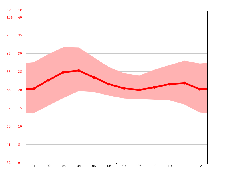 Temperature graph, Jos