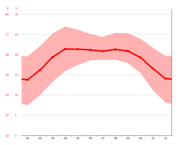 Temperature graph, Mang