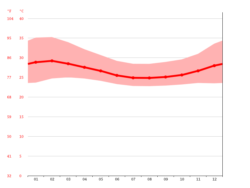 Temperature graph, Awka