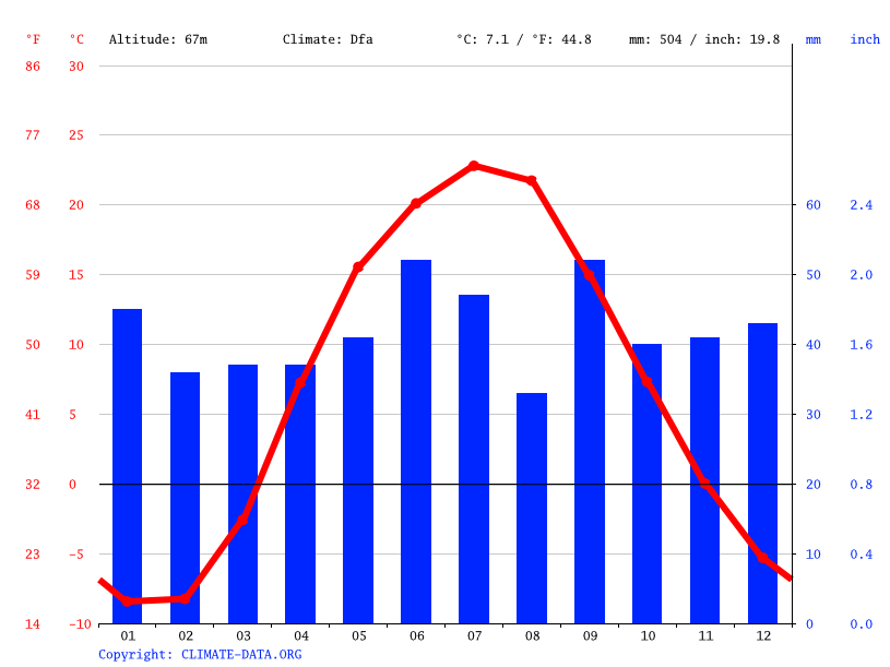 Climate graph // Weather by Month, Saratov