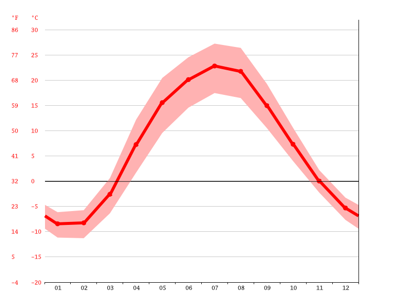 Temperature graph, Saratov