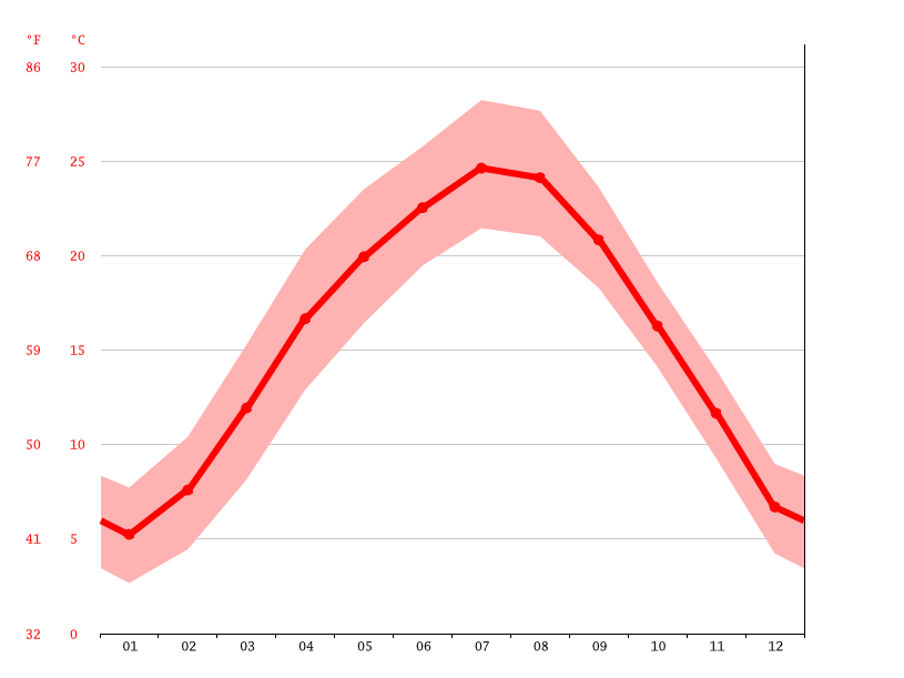 Temperature graph, Bingshan