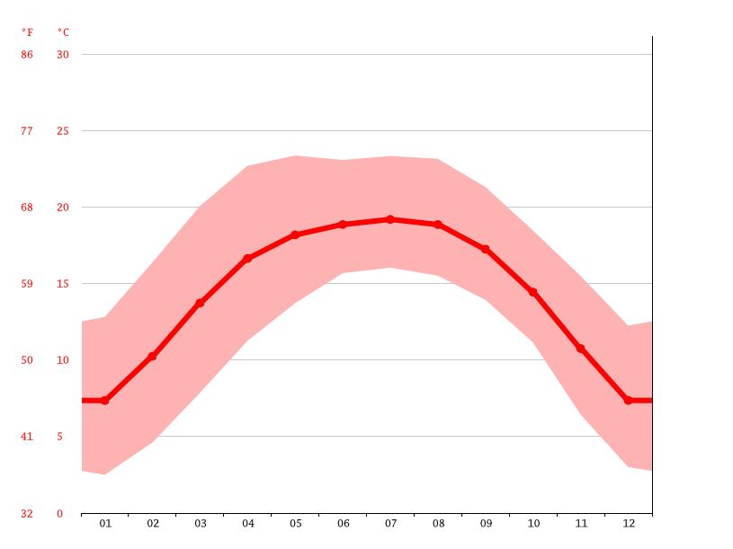 Temperature graph, Qujing