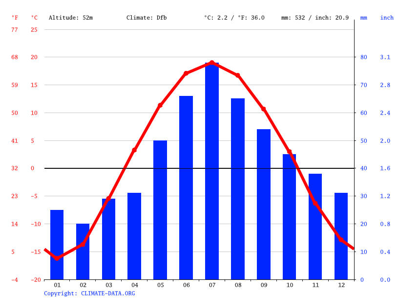Climate graph // Weather by Month, Покровское